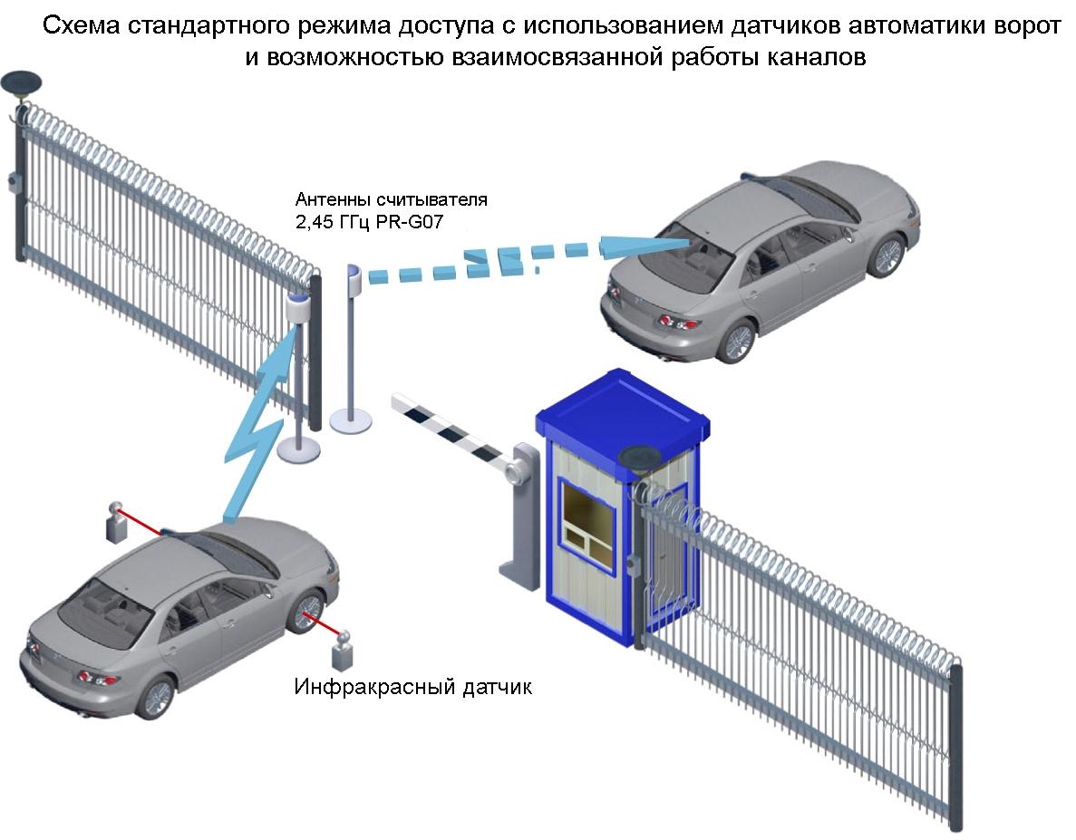 Автоматические ворота от автомобильной сигнализации схема