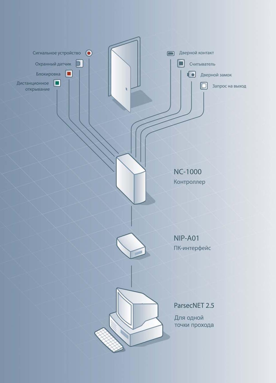 Простым примером применения минимальной системы контроля доступа может служить небольшой офис, входом в который...